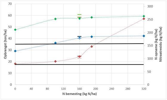 Figuur 2 - Bruto opbrengst (groene lijn), N opname (blauwe lijn) en nitraatresidu (rode lijn)  bij verschillende N bemestingsdosissen