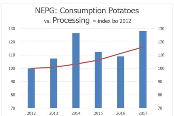 Productie en verwerking 2012-2017